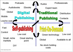 Publishing Quadrant